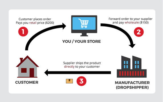 dropshipping Procedure